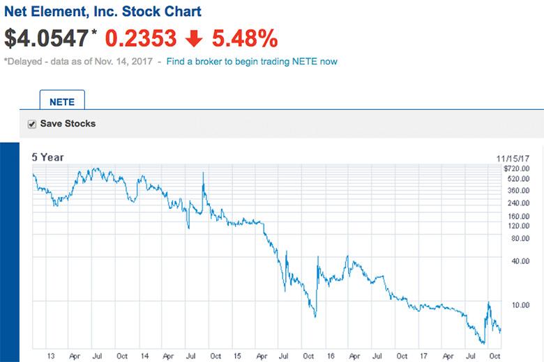 График котировок акций Net Element за 5 лет