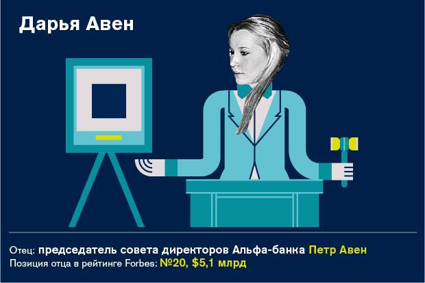 47 наследников богатейших российских бизнесменов