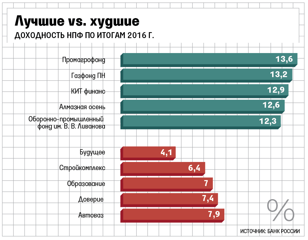 Нпф лукойлгарант пенсионный фонд россии